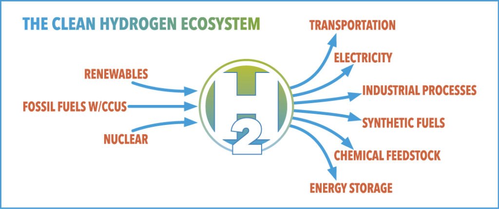 The Clean Hydrogen Ecosystem