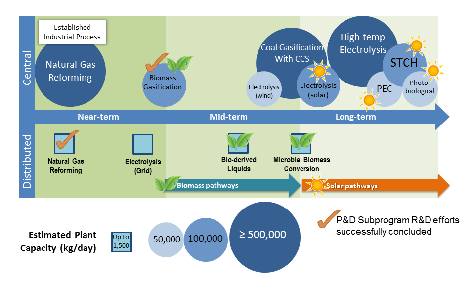 Hydrogen Production Graphic