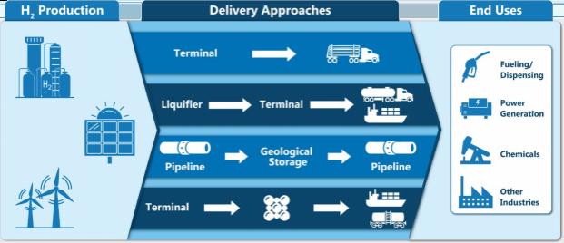 Hydrogen Transportation and Storage
